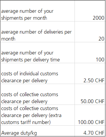 Customs Costs-by-Fashion
