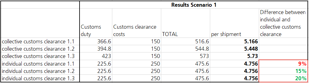 Customs clearance by varying weights 2