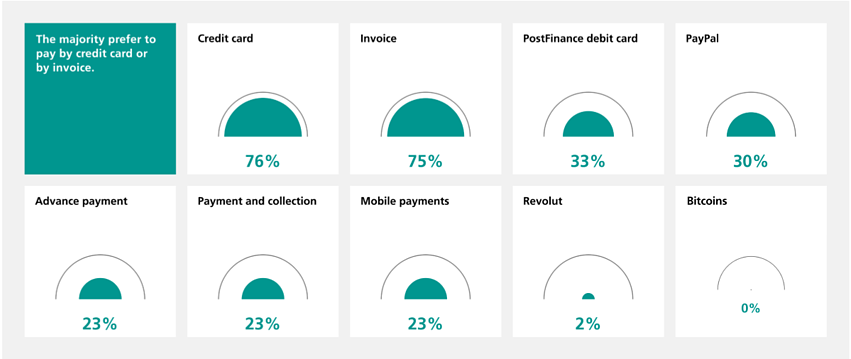 What payment options do Swiss online shoppers want