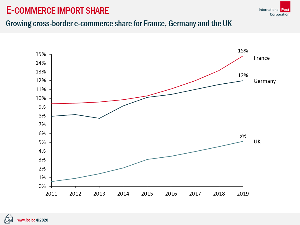 e-commerce growth of Great Britain compared to France and Germany