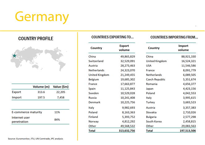 Germany Export Import