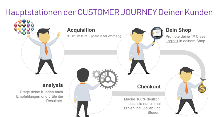 Wichtige Stationen in der Customer Journey